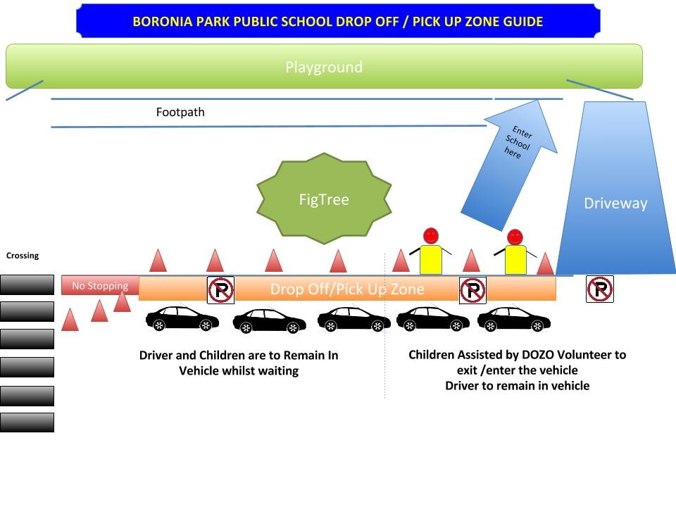 Diagram of the drop off zone